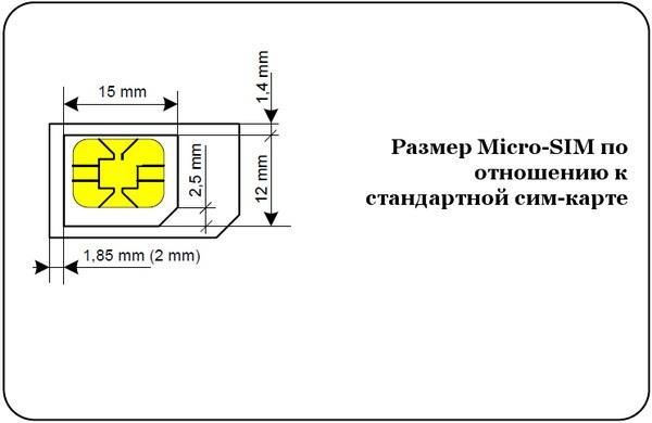 Размер Микро-СИМ по отношению к стандартной