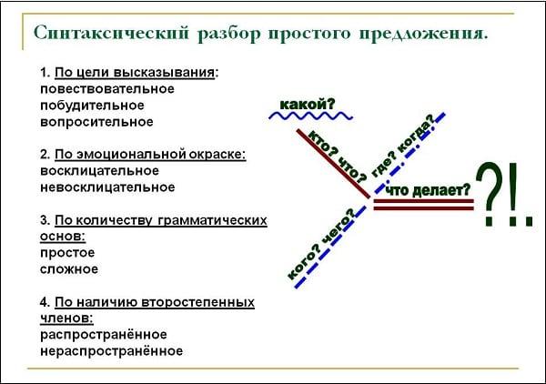 Иллюстрация синтаксического разбора простого предложения