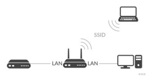 Что такое маршрутизатор, и чем он отличается от роутера?