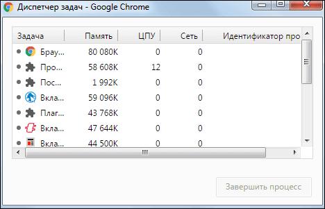 Диспетчер задач Гугл Хром