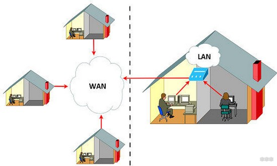 LAN – технология и разъем в одном обзоре: теория и отличие от WAN