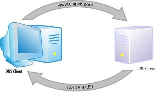 Работа DNS - клиент и сервер