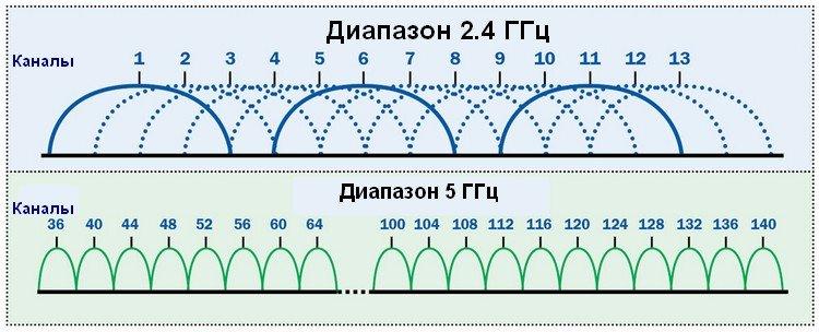 График частоты каналов и диапазонов