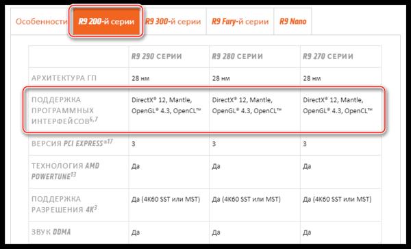 Информация о максимальной поддерживаемой видеокартой версии библиотеки DirectX на официальном сайте AMD