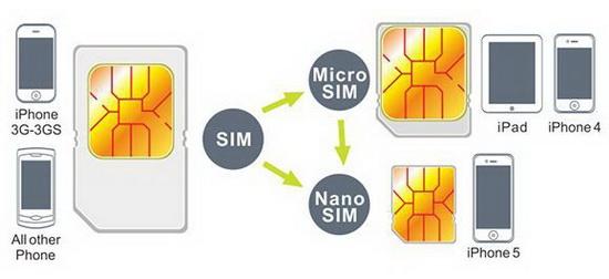 Стандарты СИМ-карт