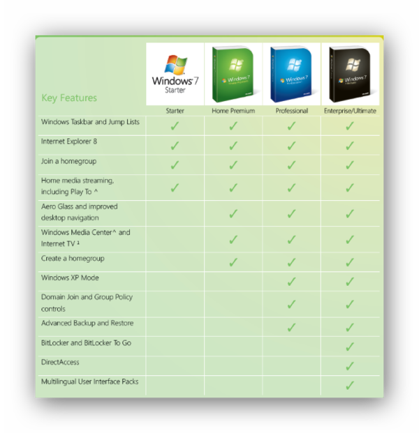 Отличия таблица версий Windows 7