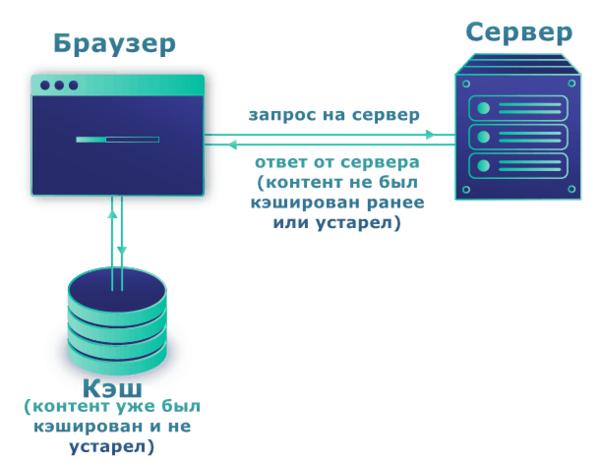 Принцип работы кэша браузера