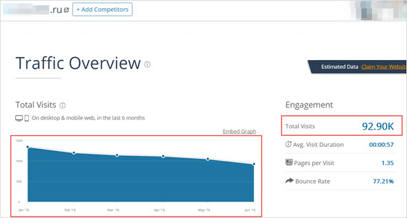 анализ трафика в SimilarWeb