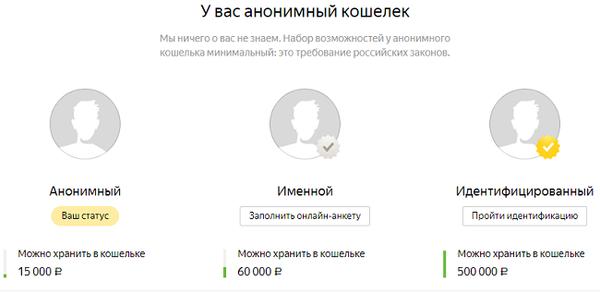 Идентификация Яндекс.Деньги
