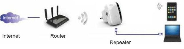 Схема подключения репитера через wifi