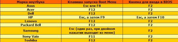 Клавиши Boot Menu для ноутбуков