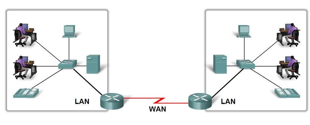 Передача данных через разные протоколы