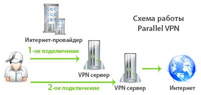 Схема работы Parallel VPN