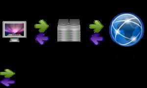 Прокси сервер - анонимность в интернете