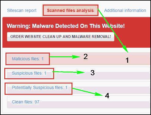 официальный сайт лучшего онлайн антивируса
