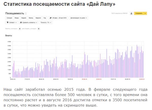 Статистика посещаемости сайта Дай Лапу