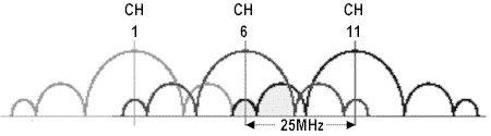 Схематичное отображение накладывающихся каналов