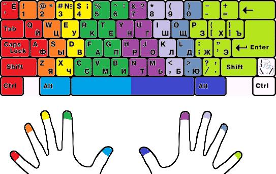 Расположение пальце