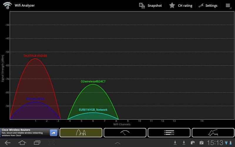 Анализ сетей