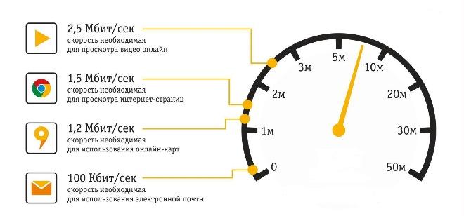Градация оптимальной скорости интернета для различного рода пользовательской активности