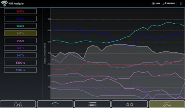 Таблица показывает загруженность той или иной сети интернет