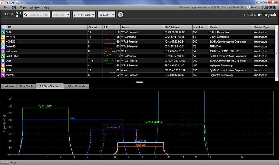 Анализа каналов беспроводной сети с графиками наложений