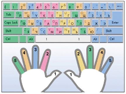 Расположение пальцев на клавиатуре