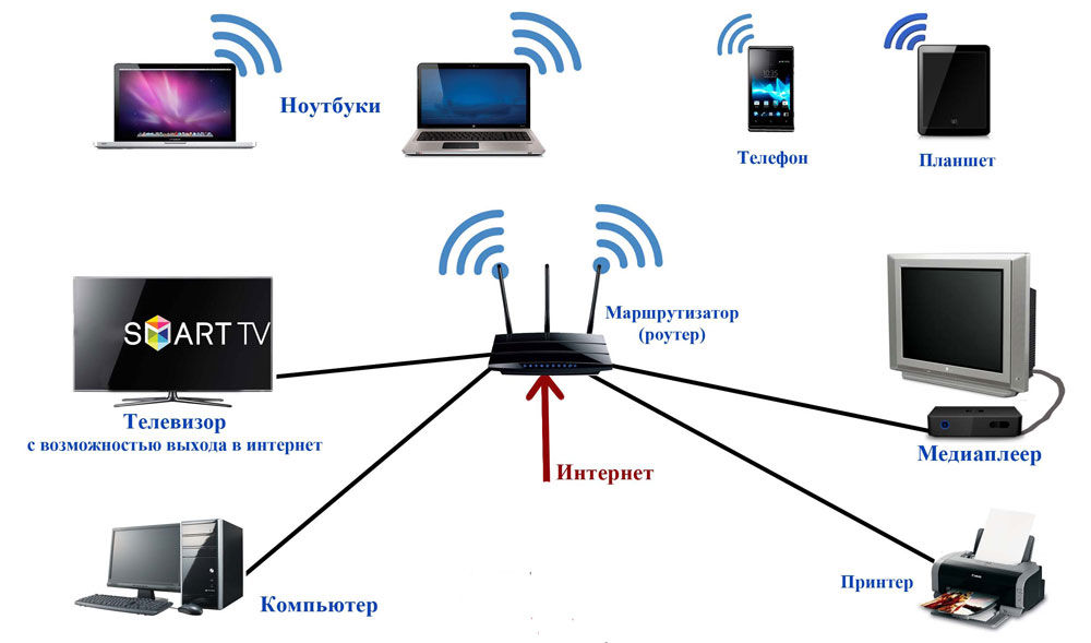 Беспроводная сеть для ноутбука