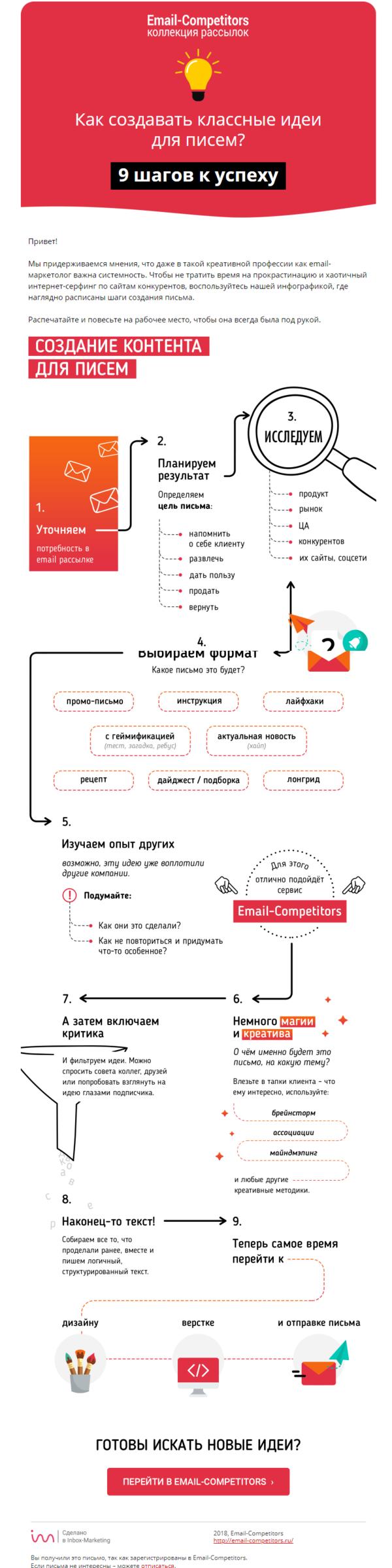Пример инфографики-инструкции в рассылке от Email-Competitor