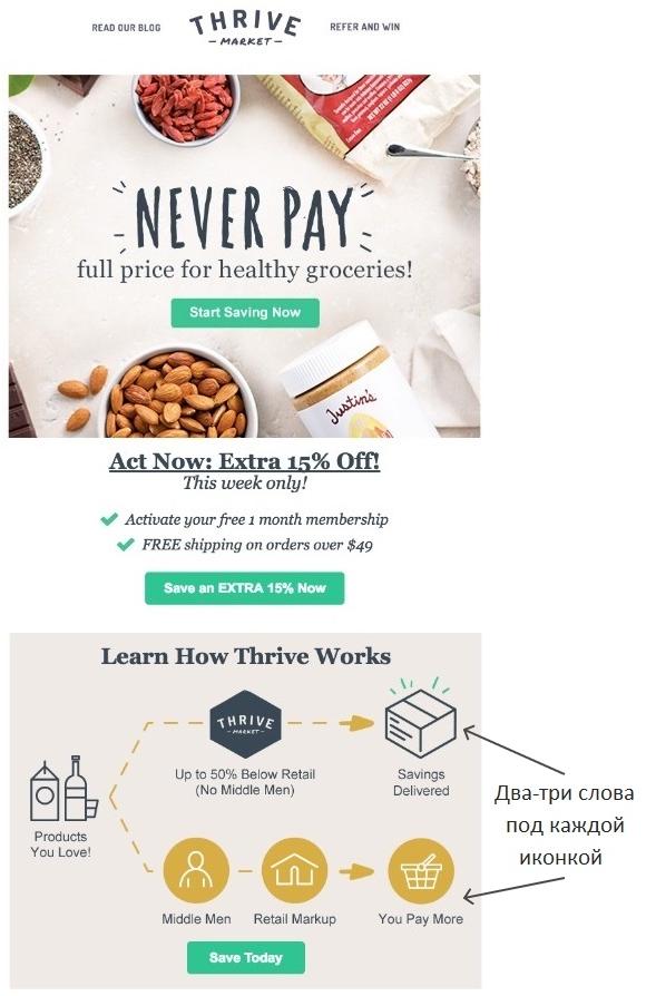 Пример инфографики в письме от Thrive Market