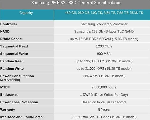 характеристика ssd PM1633a