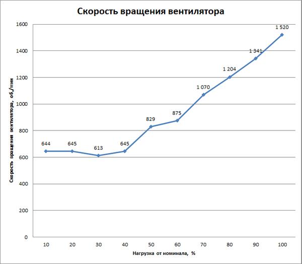 График скорости вращения вентилятора (AeroCool KCAS-650M)