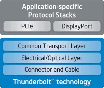 Технология Thunderbolt