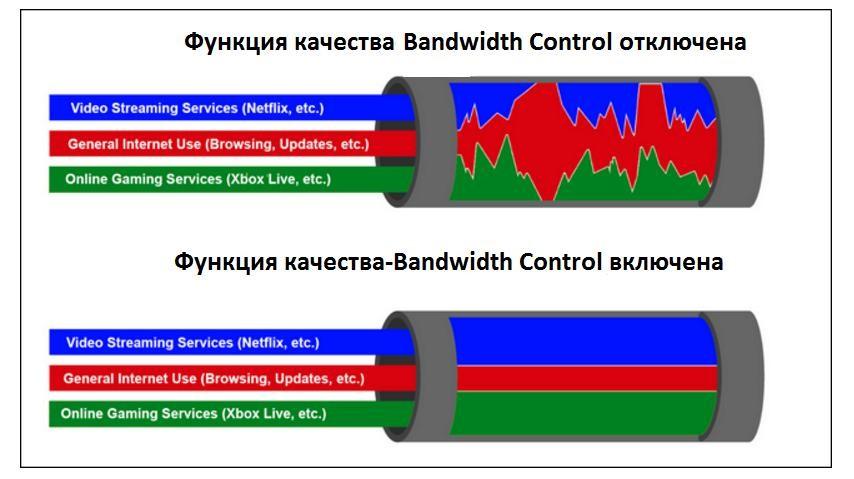 Что такое Wi-Fi WMM и как включить в настройках роутера и ПК?